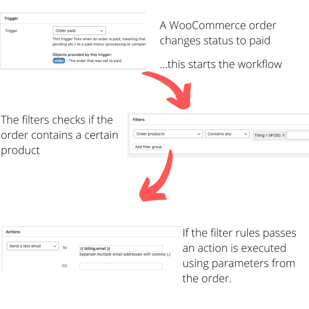 WunderAutomation flow overview